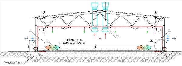 Схема вентиляции с «отрицательным» внутренним давлением
